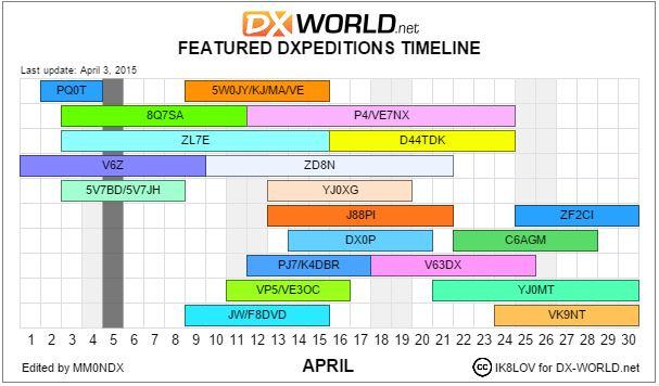 DX month